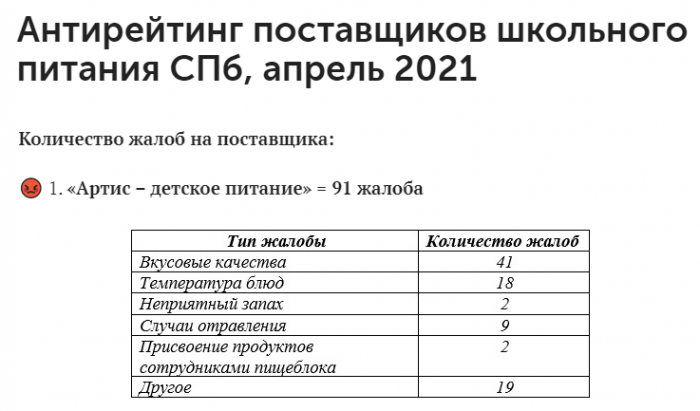 Родители возмущены результатами проверки школьных столовых в Петербурге